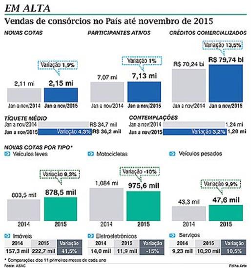 Gráfico de evolução das vendas de consórcios em 2015